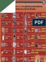 Consumo enegético de electrodomesticos