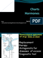 Charts...Hormones...MBBS