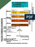 Asa Hilliard Kemet Timeline