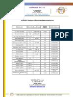 Benzyna lakiernicza bezaromatyczna - charakterystyka produktu, specyfikacja - Chemiglob.com