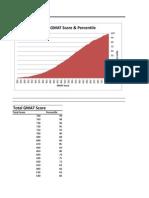 GMAT Score Breakdown