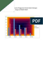 Graf Tahap Penggunaan Kereta Dalam Kalangan Pelajar 6 PPISMP IPGKTI