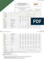 BMS Metro Manila Price Bulletin Vol 4 No 71