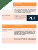 130823 Mob Die sieben Fahrertypen Charakteristika.pdf