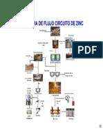 CZinc_Diagrama_Flujo