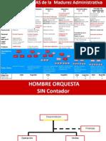 Nivel de Madurez de Empresas