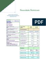 Tabela de Recomendações Nutricionais Diárias para Recém