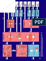 Production Route Chart