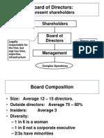 Board of Director's Duties