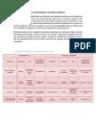 La Cosmetología y la Química Orgánica.docx