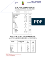 Modulos Young Elasticidad coeficiente de poisson distintos materiales