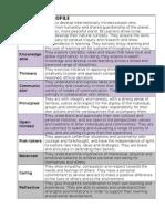 Ib Learner Profile Chart