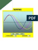 biorritmos personales en Excel