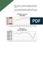 Graficas de PIB, Inflacion y Desempleo