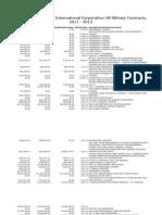 SAIC DoD Contracts, 2011-2013