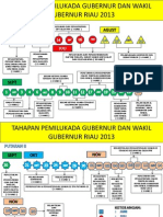 Timeline Tahapan Pemilukada 2013