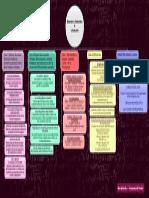 [EC] Mapa Conceptual Parcial 1