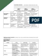 Rúbrica para evaluar el proceso de aprendizaje cooperativo 1          Tomado de Barriga