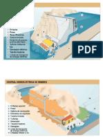 Partes de Las Centrales Electricas