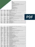 Επιτυχόντες πανελλαδικών εξετάσεων  Νομου Λαρισας 2013