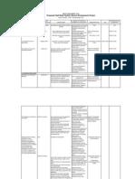 Impact Management Plan