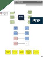 Estructura Orgánica Ministerio de la Presidencia