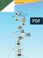 2.0 Civilizaciones y Sus Avances (Mapa Mental)