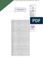 Steel_ibeam_prop.pdf