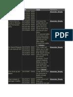 FFTCheats.doc