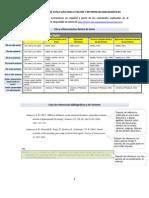 Ejemplos de uso de estilo APA para citación y referencias bibliográficas.docx