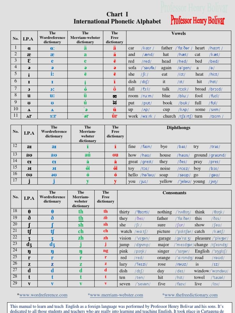 001 chart i ipa international phonetic alphabet buycottarizona