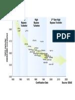 TSFC vs Certification Date
