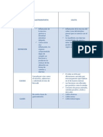 Cuadro Comparativo (Gastroenterisits-colitis)