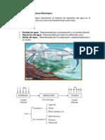 Conceptos Basicos Sobre Hidrologia