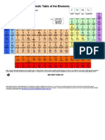 periodic table color