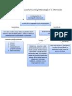 Mapa Conceptual La comunicación y la tecnología de la información