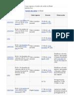 Lista de períodos em que vigorou o horário de verão no Brasil