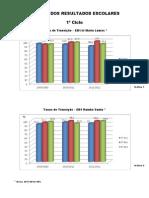 Graficos Finais dos Resultados Escolares 1º ciclo - 2011-2012