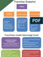 Indra Franchise Model -Final