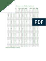 Tabella Di Conversione ASCII e Esadecimale