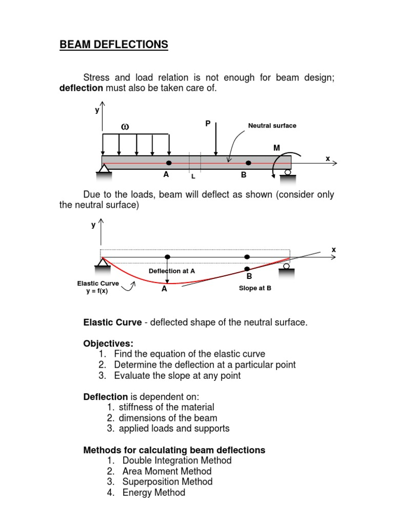 1beam Deflections By Dim Beam Structure Elasticity Physics Deflection Diagrams