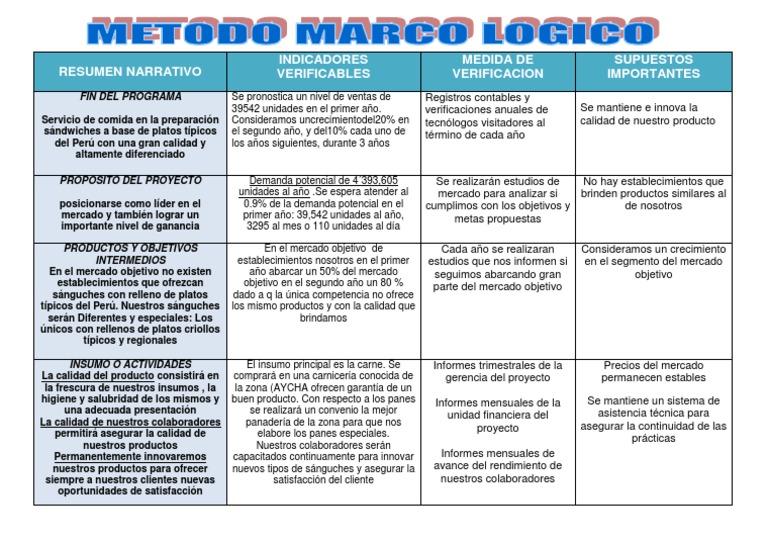 Marco Logico El Sanguchon