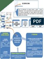 Mapa Conceptual Ssi en Colombia