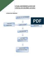 Proceso Para Determinacion de Cianuro Total en Matriz Acuosa