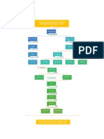 Psicología del Aprendizaje - Mapa Conceptual