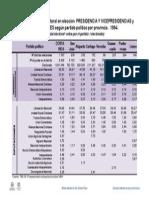 caudal_electoral_1994_provincia_y_partido.pdf