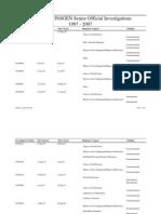 Navy Inspector General Investigation List 1997 to 2007