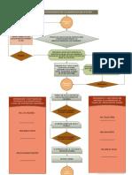 Visio-Organigrama Para Proceso de Planillaje