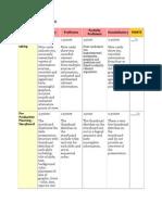 PowerPoint Rubric
