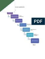 Diagrama de Flujo P.2
